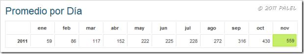 Wordpress Estadísticas noviembre 2011