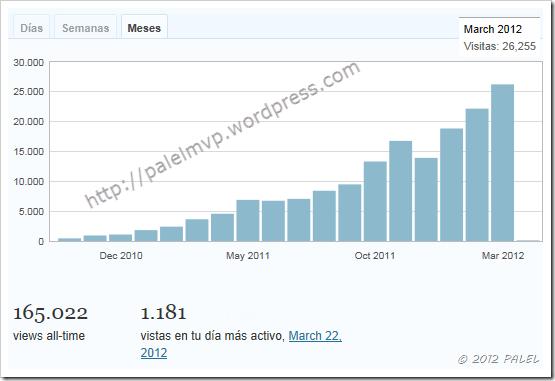 wordpress_estadisticas_marzo_2012