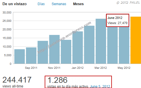 wordpress_estadisticas_junio_2012