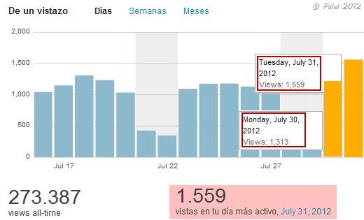 estadisticas_31_julio_2012_1559