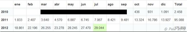 total_meses_hasta_julio_2012