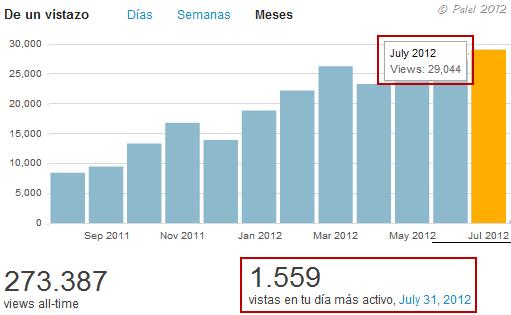 wordpress_estadisticas_julio_2012