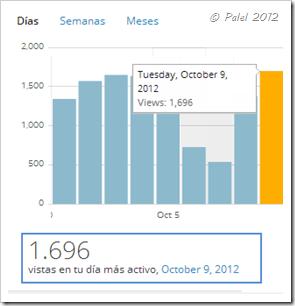 record_9_octubre_2012_1696